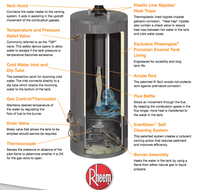Self cleaning water heaters