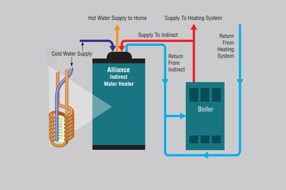 How An Indirect Water Heating System Works